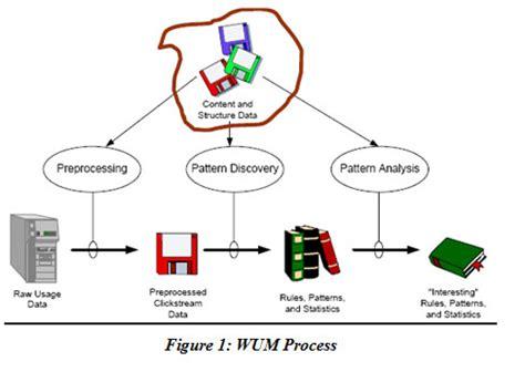 Phd dissertation marketing